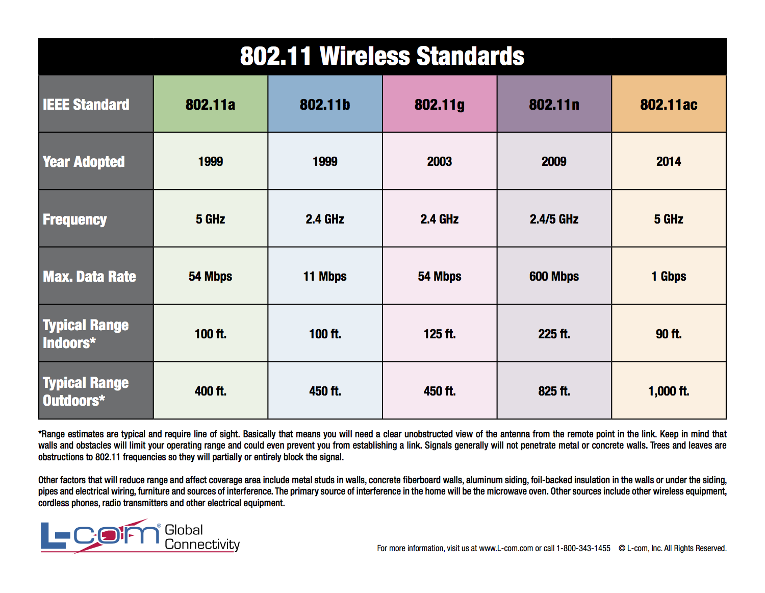 Frequency Range Of Bluetooth 28 Images Wirelessdmx